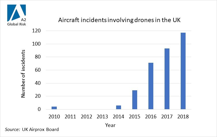 Drone incident graph