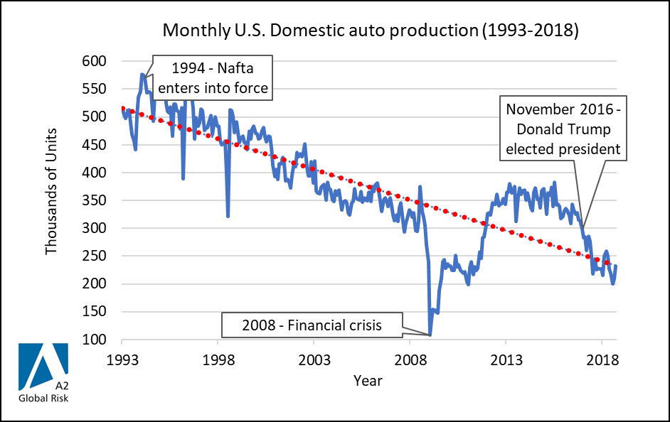 U.S. domestic auto production - from 1993 to 2018