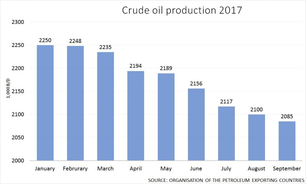 chart for crude oil production 2017