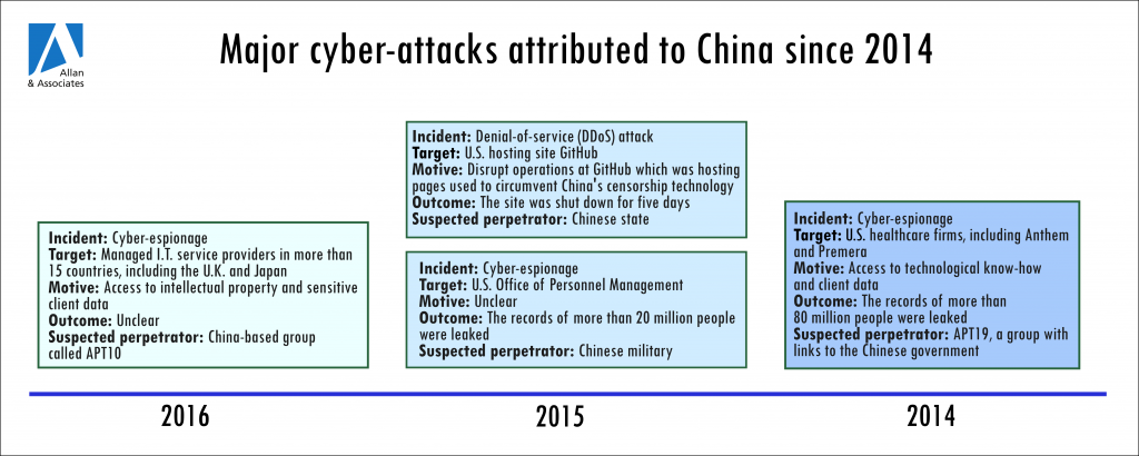 Foreign business concerned by China's new cyber-security regime